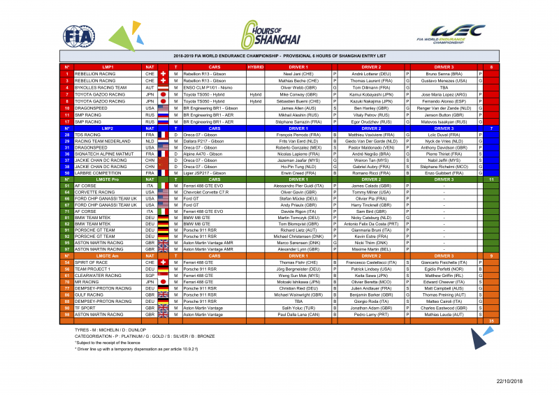 The entry list for the 6 hours of Shanghai
