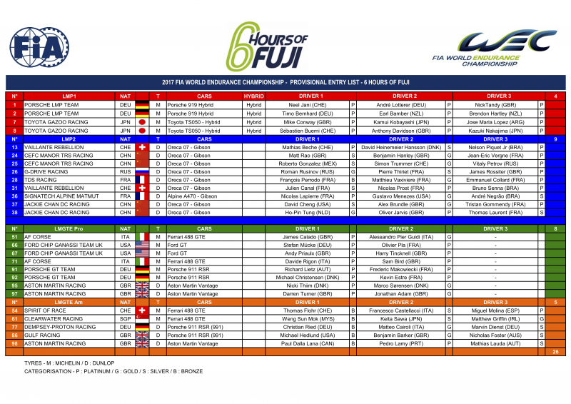 The entry list for the 6 hours of Fuji