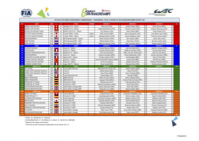 The entry list for the 6 hours of Spa