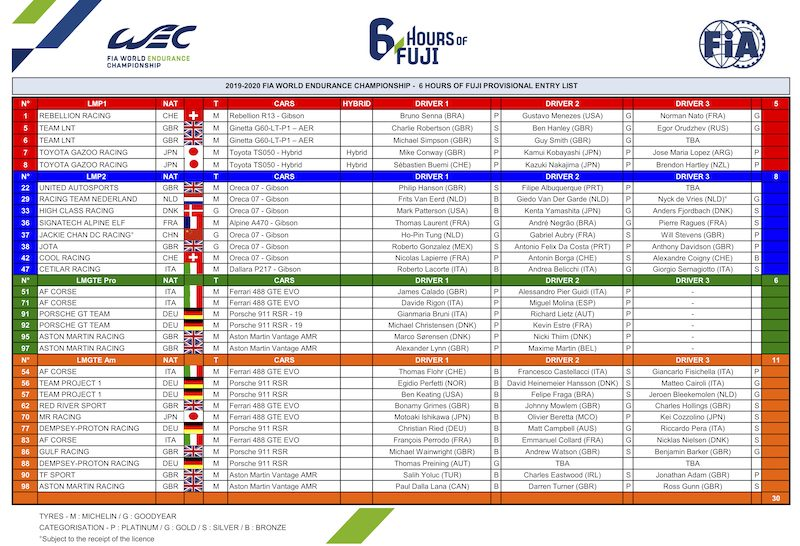 The Entry List for Fuji