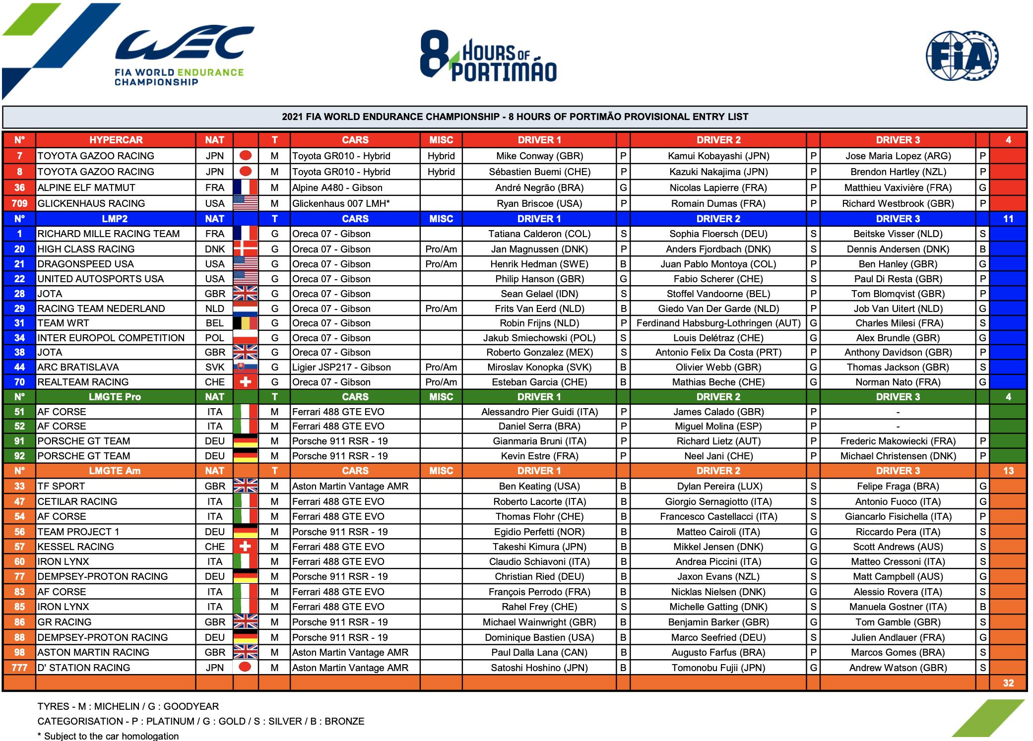Entry List Portugal